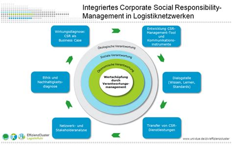 Integriertes Corporate Social Responsibility-Management in
